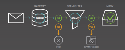 a diagram of a spam filter